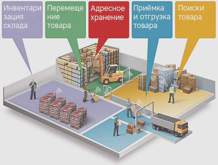 Организация склада