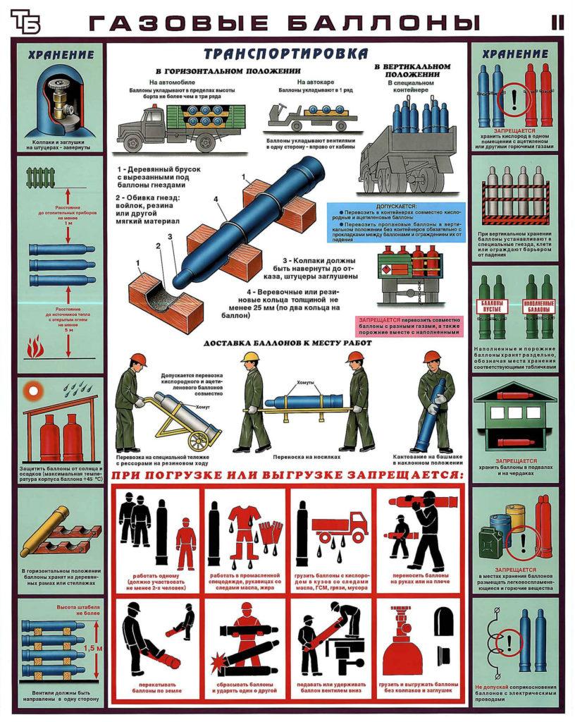 Правила перевозки кислородных баллонов