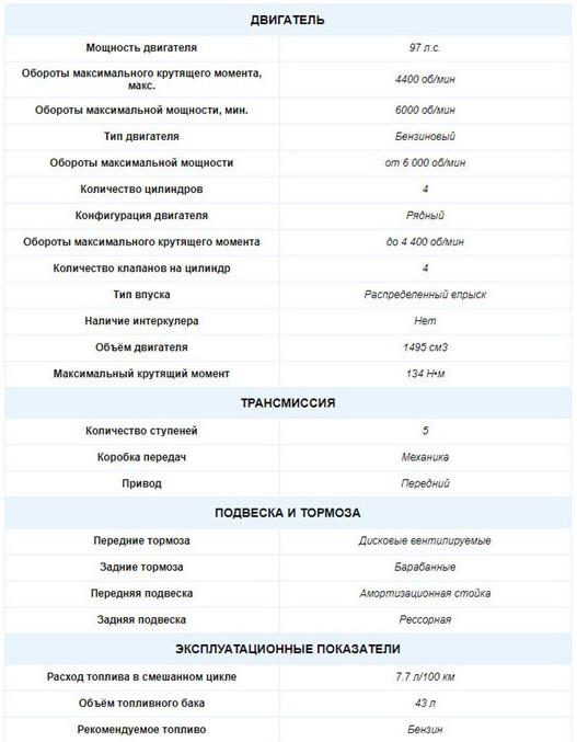 Технические характеристики Toyota Lite Ace 1.5MT 2008-2015