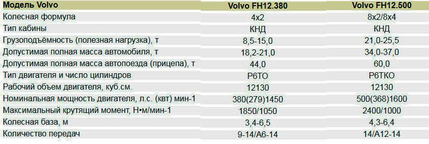 характеристики Volvo FH: