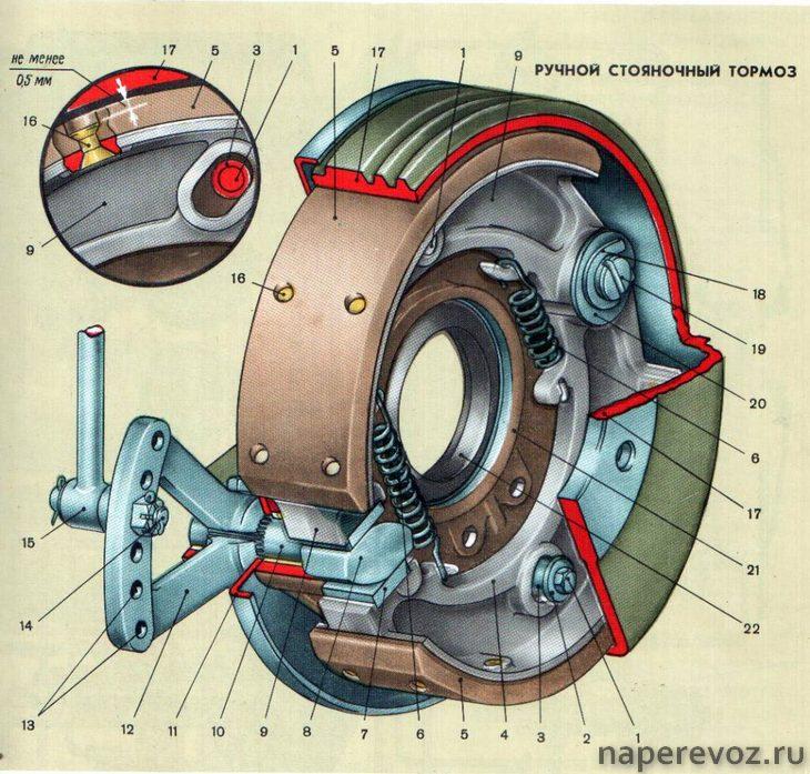 ЗИЛ 130 технические характеристики тормоз